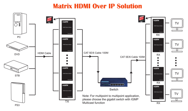 E150IRMS: HDMI Matrix Switch Over LAN/IP via Ethernet Switch With IR Control