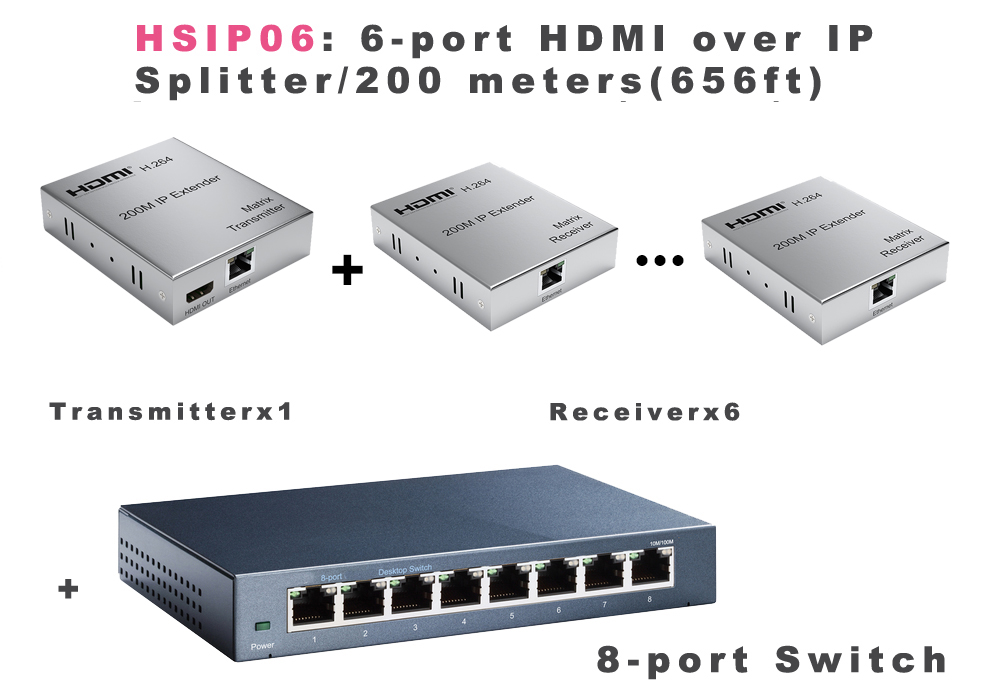 HSIP06: 6 ports HDMI over TCP/IP CAT5 200-meter Splitter